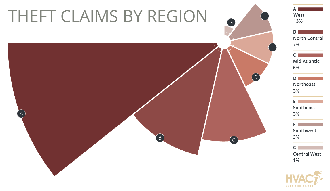 Property Claim Trends: Theft Claims by Region