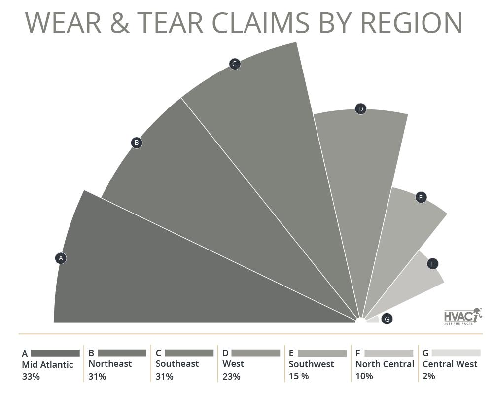 Property Claim Trends: Wear & Tear Claims by Region