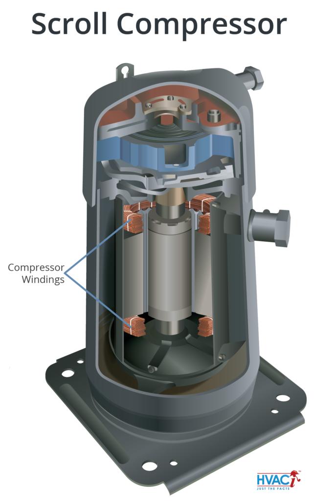 Air Compressor Ventilation : Hvac compressor damage lightning or wear tear hvaci