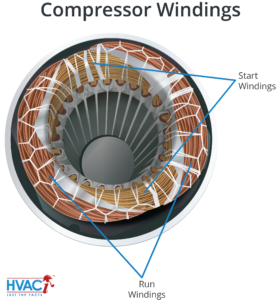 Compressor damage - windings illustration