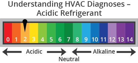 Understanding HVAC Diagnoses – Acidic Refrigerant
