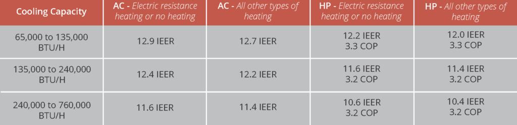 HVAC Regulations - DOE Minimum Efficiency Standards - Commercial Equipment