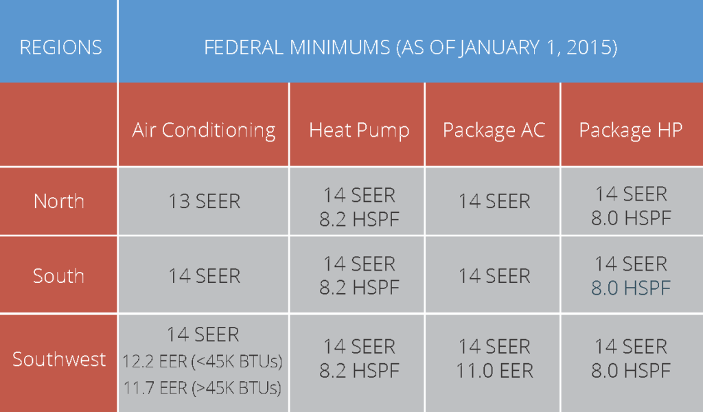 HVAC Regulations - DOE Minimum Efficiency Standards Residential Equipment
