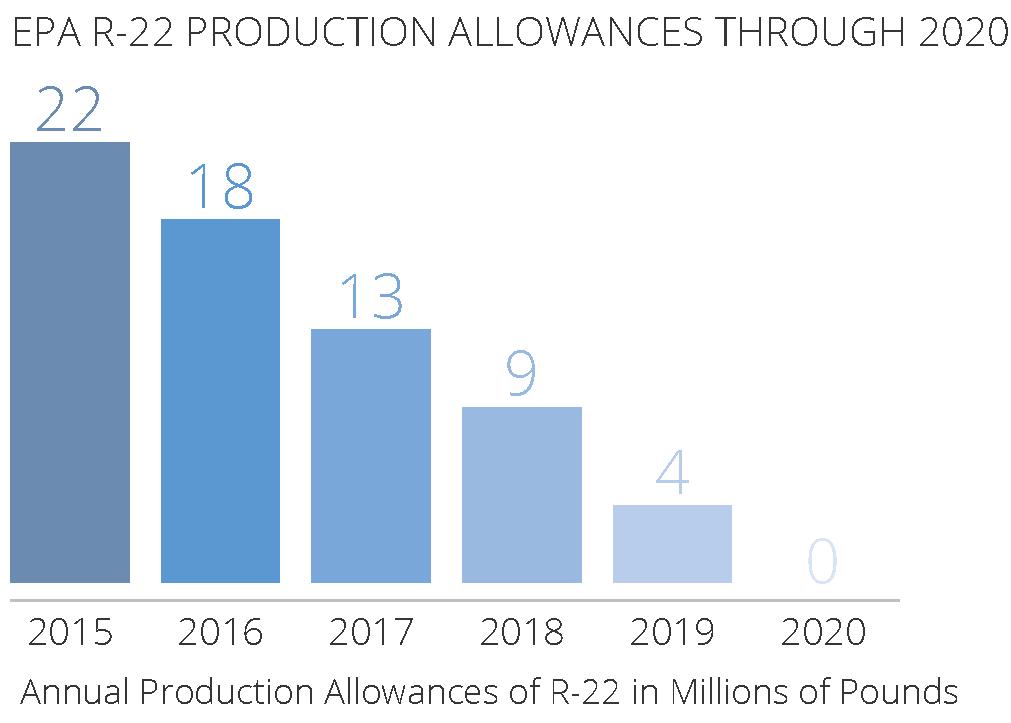 HVAC Regulations - EPA R-22 Production Allowances