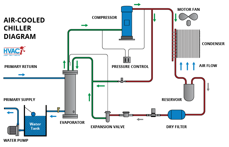 [ANLQ_8698]  The Basics of Chillers - HVAC Investigators | Industrial Chillers Wiring Diagrams |  | HVACi