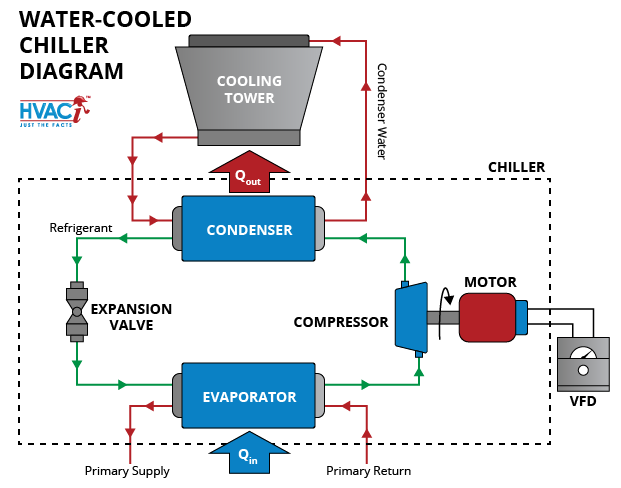 [DIAGRAM_1JK]  The Basics of Chillers - HVAC Investigators | Industrial Chillers Wiring Diagrams |  | HVACi